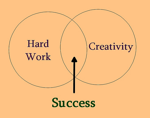 success is hard work and creativity