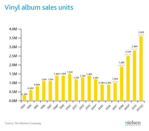 vinyl-album-sales